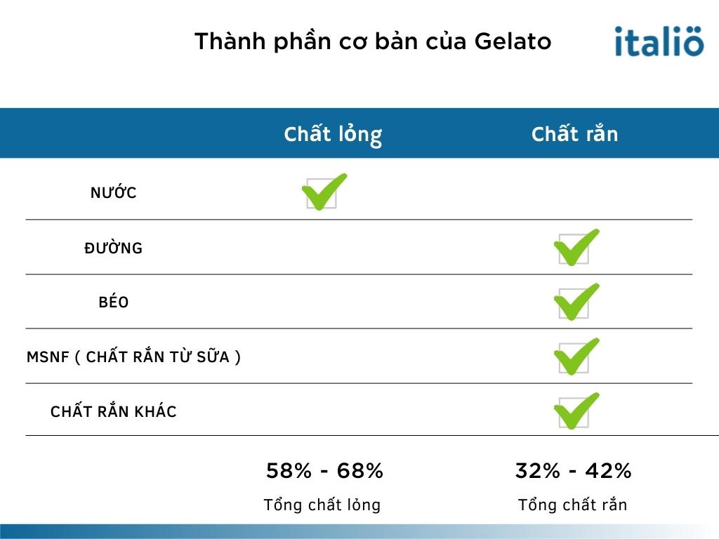 Thanh Phan Co Ban Cua Gelato