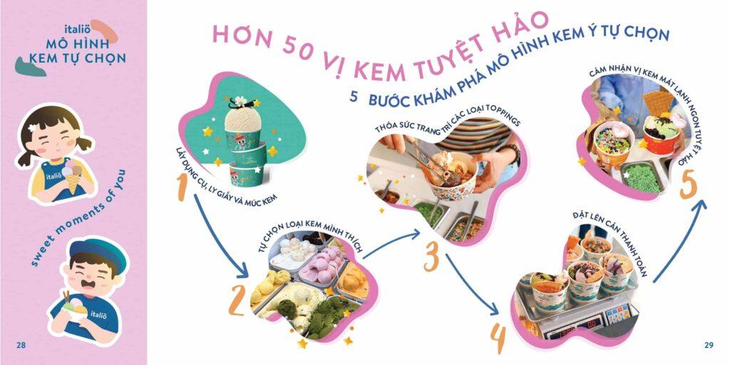 Cac Buoc Mo Hinh Kem Tu Chon