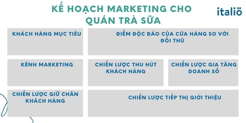 Kế Hoạch Marketing Cho Quán Trà Sữa
